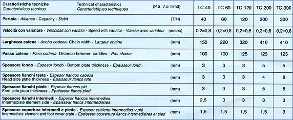Grain pit chain conveyor technical features by Tecnograin