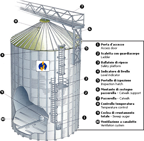 Flat bottom grain storage silo scheme